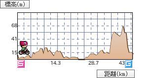 bicycleGraph.JPG